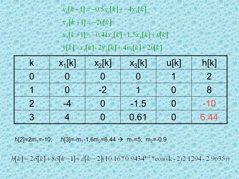 kx 1 [k]x 2 [k]x 3 [k]u[k]h[k] 000012 10-2108 2-40-1.50-10 3400.6106.44 h[2]=2m 1 =-10; h[3]=-m 1 -1.6m 2 =6.44  m 1 =5; m 2 =-0.9