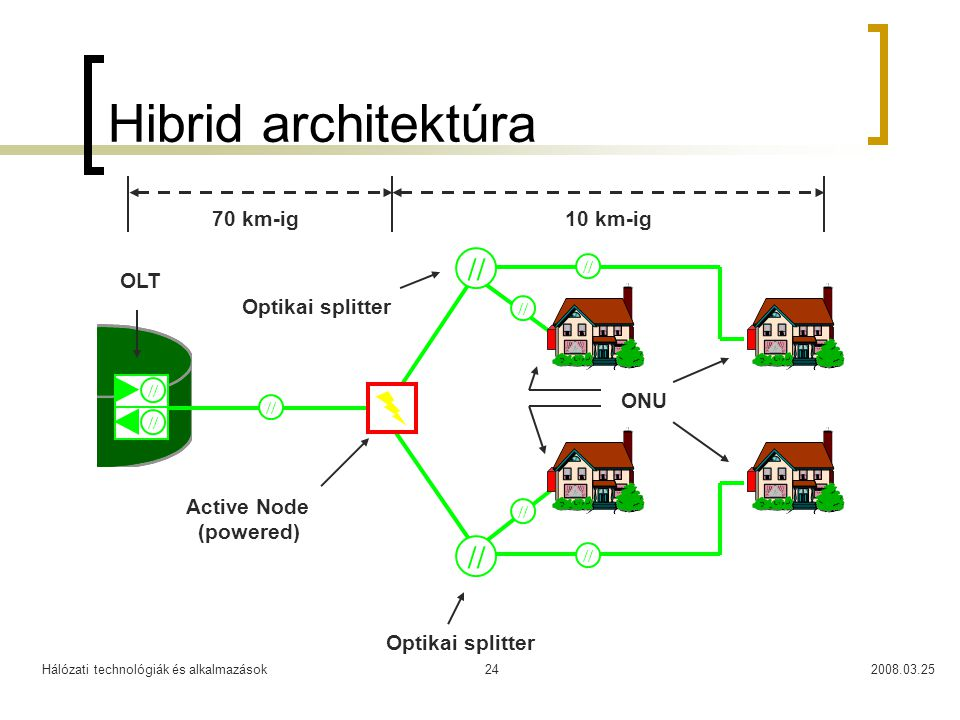 Hálózati technológiák és alkalmazások2008.03.2524 Hibrid architektúra // ONU OLT Active Node (powered) 70 km-ig // 10 km-ig Optikai splitter