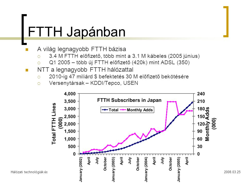 Hálózati technológiák és alkalmazások2008.03.2546 FTTH Japánban A világ legnagyobb FTTH bázisa  3.4 M FTTH előfizető, több mint a 3.1 M kábeles (2005