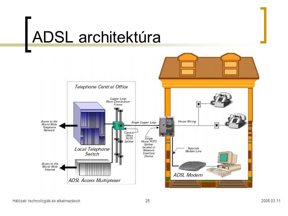 Hálózati technológiák és alkalmazások2008.03.1128 ADSL architektúra