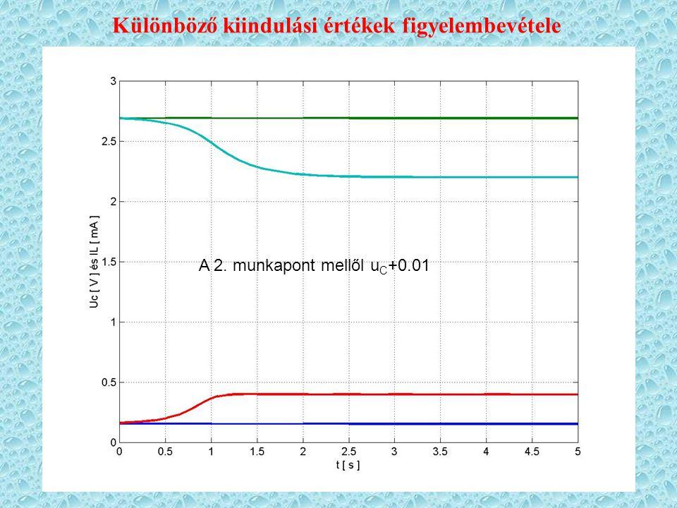 u C =0.2 i L =1 munkaponti értékek A 2. munkapont mellől u C +0.01 Különböző kiindulási értékek figyelembevétele