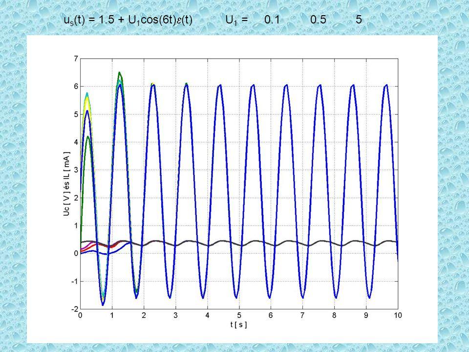 u s (t) = 1.5 + U 1 cos(6t)  (t) U 1 = 0.1 0.5 5