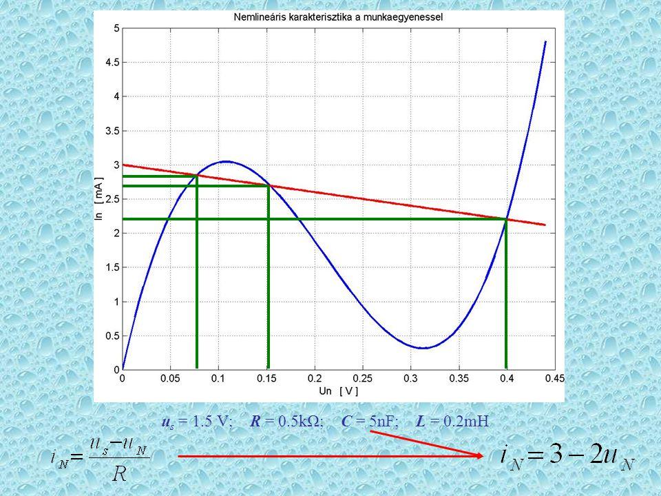 u s = 1.5 V; R = 0.5kΩ; C = 5nF; L = 0.2mH