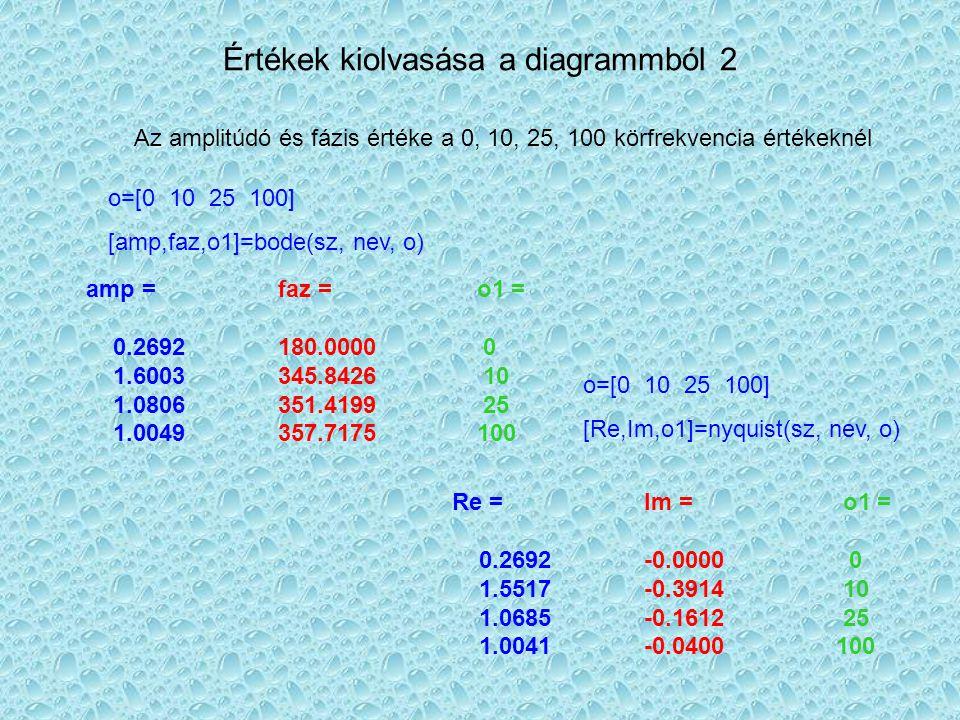 Értékek kiolvasása a diagrammból 2 Az amplitúdó és fázis értéke a 0, 10, 25, 100 körfrekvencia értékeknél o=[0 10 25 100] [amp,faz,o1]=bode(sz, nev, o) Re = Im = o1 = 0.2692 -0.0000 0 1.5517 -0.3914 10 1.0685 -0.1612 25 1.0041 -0.0400 100 o=[0 10 25 100] [Re,Im,o1]=nyquist(sz, nev, o) amp = faz = o1 = 0.2692 180.0000 0 1.6003 345.8426 10 1.0806 351.4199 25 1.0049 357.7175 100