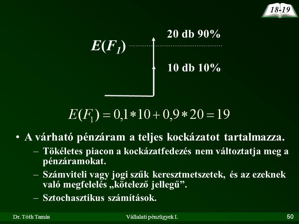 Dr. Tóth TamásVállalati pénzügyek I.50 20 db 90% E(F1)E(F1) 10 db 10% A várható pénzáram a teljes kockázatot tartalmazza. –Tökéletes piacon a kockázat