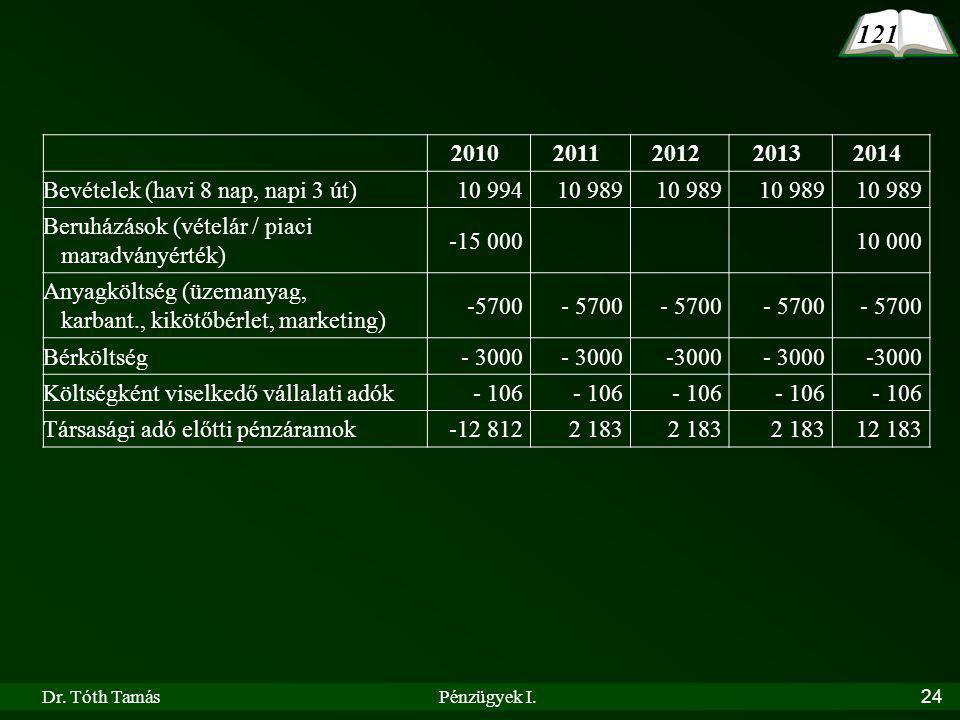 Dr. Tóth TamásPénzügyek I.24 121 20102011201220132014 Bevételek (havi 8 nap, napi 3 út)10 99410 989 Beruházások (vételár / piaci maradványérték) -15 0