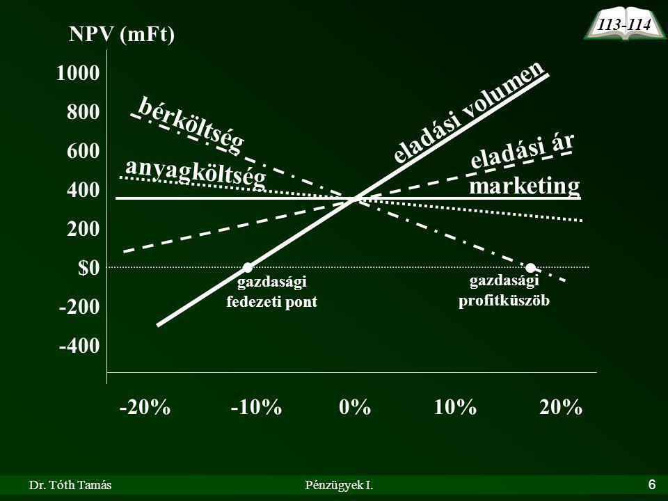 Dr. Tóth TamásPénzügyek I.6 NPV (mFt) 1000 800 600 400 200 $0 -200 -400 0%10%20%-10%-20% 113-114 eladási ár eladási volumen marketing anyagköltség bér