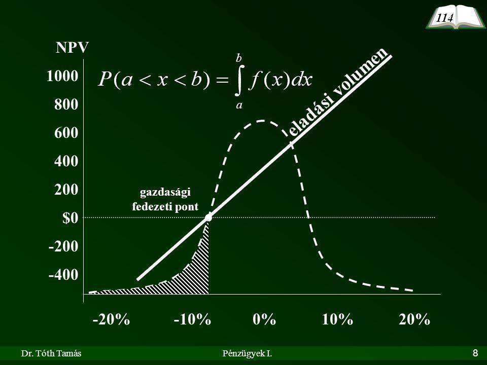 Dr. Tóth TamásPénzügyek I.8 NPV 1000 800 600 400 200 $0 -200 -400 0%10%20%-10%-20% 114 eladási volumen gazdasági fedezeti pont
