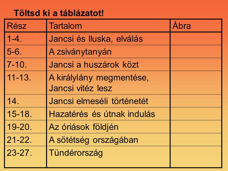 Töltsd ki a táblázatot! RészTartalomÁbra 1-4.Jancsi és Iluska, elválás 5-6.A zsiványtanyán 7-10.Jancsi a huszárok közt 11-13.A királylány megmentése,