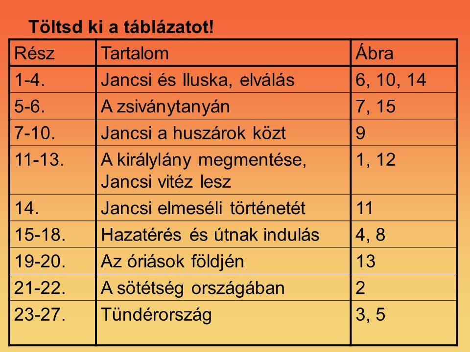 Töltsd ki a táblázatot! RészTartalomÁbra 1-4.Jancsi és Iluska, elválás6, 10, 14 5-6.A zsiványtanyán7, 15 7-10.Jancsi a huszárok közt9 11-13.A királylá