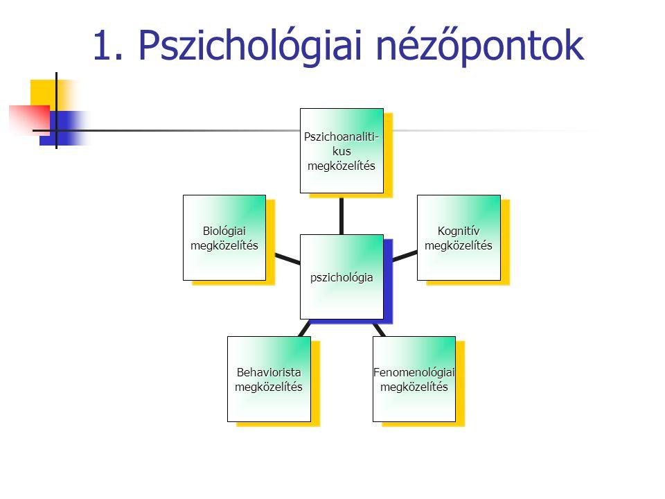 2./a Pszichológiai nézőpontok Típus-tulajdonság-elméletek Hippokratész: (testnedvek) szangvinikus, kolerikus,melankolikus,flegmatikus Pavlov: (idegrendszer) gyenge, féktelen,nyugodt, élénk Kretschmer: (testalkat) leptoszom, piknikus,atletikus Sheldon: (szomatotípus) endomorf, mezomorf, ektomorf, normál Kritikus ellenérvek: determináció, leírás – tényleges ok, pontos-e az együttjárás?
