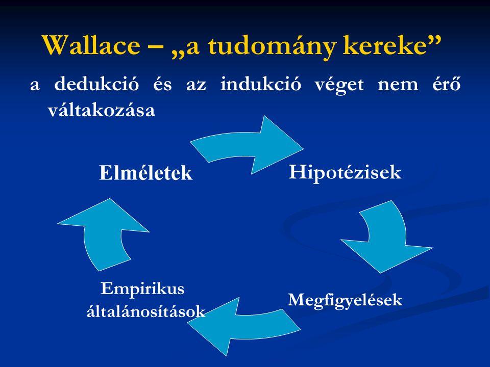 """Wallace – """"a tudomány kereke a dedukció és az indukció véget nem érő váltakozása Hipotézisek Megfigyelések Empirikus általánosítások Elméletek"""