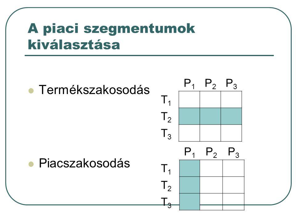 A piaci szegmentumok kiválasztása Termékszakosodás Piacszakosodás P1P1 P2P2 P3P3 T1T1 T2T2 T3T3 P1P1 P2P2 P3P3 T1T1 T2T2 T3T3