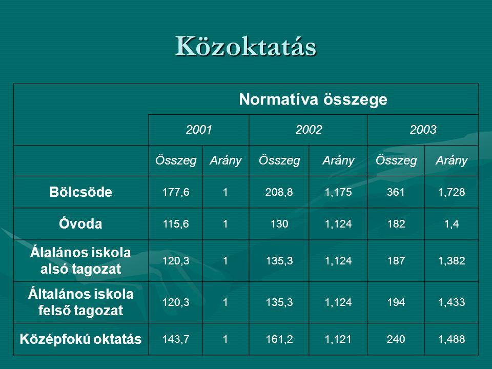 Közoktatás Normatíva összege 200120022003 ÖsszegArányÖsszegArányÖsszegArány Bölcsöde 177,61208,81,1753611,728 Óvoda 115,611301,1241821,4 Álalános isko