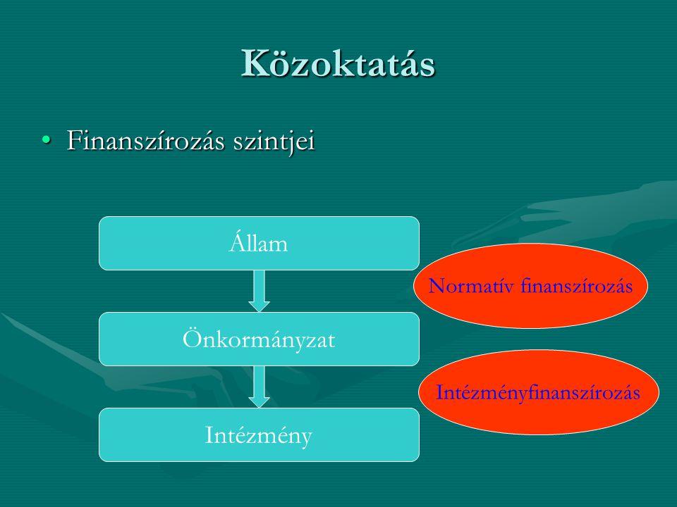 Közoktatás Finanszírozás szintjeiFinanszírozás szintjei Állam Önkormányzat Intézmény Normatív finanszírozás Intézményfinanszírozás