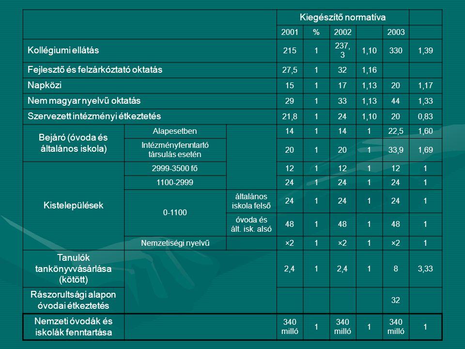 Kiegészítő normatíva 2001%2002 2003 Kollégiumi ellátás 2151 237, 3 1,103301,39 Fejlesztő és felzárkóztató oktatás 27,51321,16 Napközi 151171,13201,17 Nem magyar nyelvű oktatás 291331,13441,33 Szervezett intézményi étkeztetés 21,81241,10200,83 Bejáró (óvoda és általános iskola) Alapesetben 141 122,51,60 Intézményfenntartó társulás esetén 201 133,91,69 Kistelepülések 2999-3500 fő121 1 1 1100-2999241 1 1 0-1100 általános iskola felső 241 1 1 óvoda és ált.