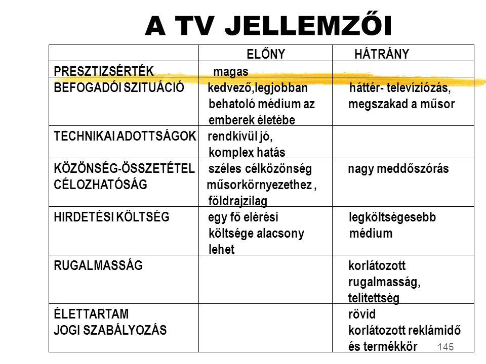 145 A TV JELLEMZŐI ELŐNY HÁTRÁNY PRESZTIZSÉRTÉK magas BEFOGADÓI SZITUÁCIÓ kedvező,legjobban háttér- televíziózás, behatoló médium az megszakad a műsor
