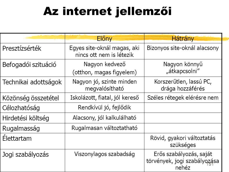 151 Az internet jellemzői ElőnyHátrány Presztízsérték Egyes site-oknál magas, aki nincs ott nem is létezik Bizonyos site-oknál alacsony Befogadói szit