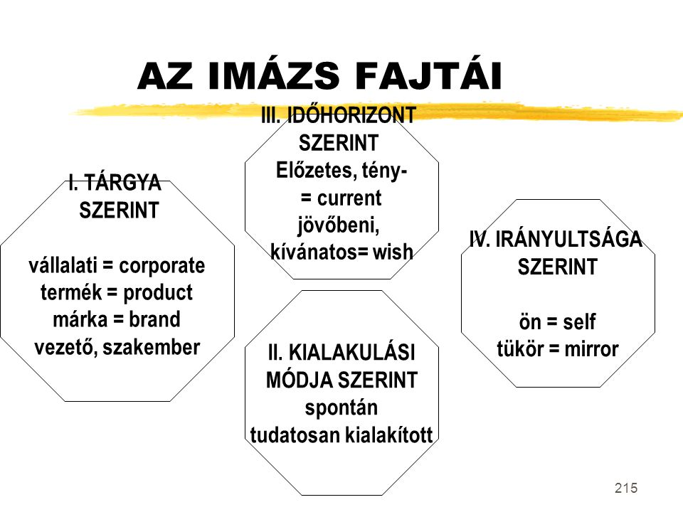 215 AZ IMÁZS FAJTÁI I. TÁRGYA SZERINT vállalati = corporate termék = product márka = brand vezető, szakember II. KIALAKULÁSI MÓDJA SZERINT spontán tud