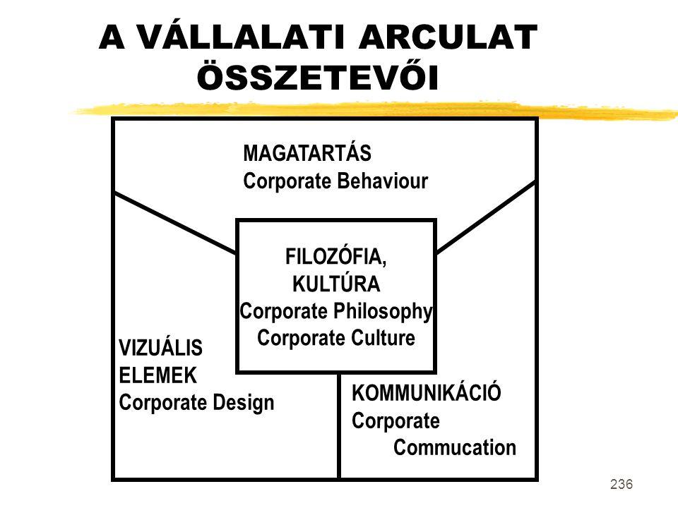 236 A VÁLLALATI ARCULAT ÖSSZETEVŐI FILOZÓFIA, KULTÚRA Corporate Philosophy Corporate Culture MAGATARTÁS Corporate Behaviour VIZUÁLIS ELEMEK Corporate