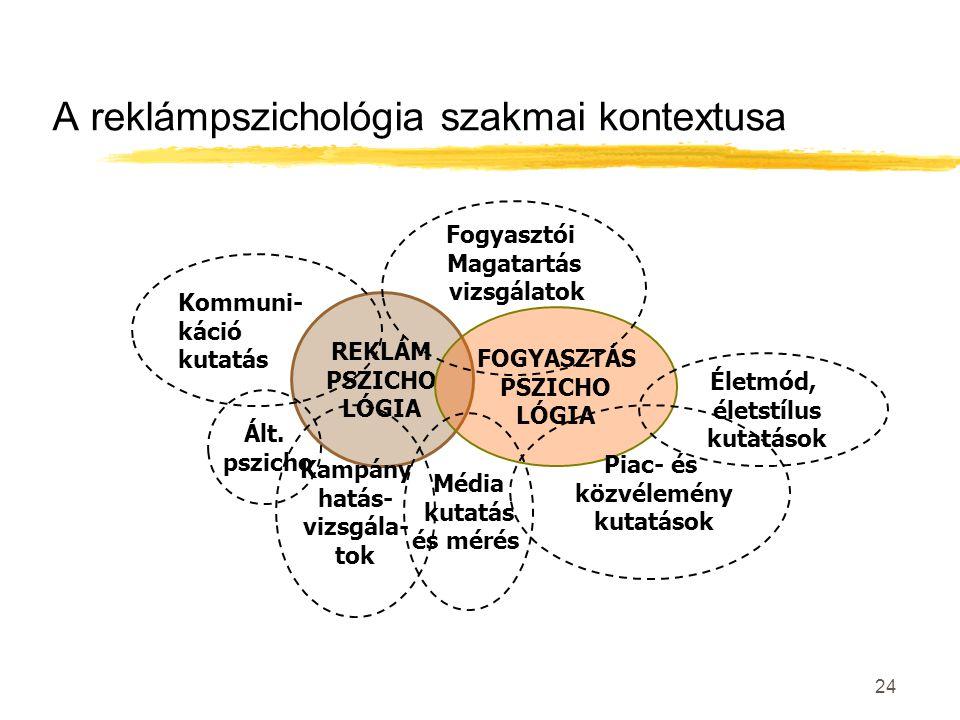 24 A reklámpszichológia szakmai kontextusa REKLÁM PSZICHO LÓGIA FOGYASZTÁS PSZICHO LÓGIA Életmód, életstílus kutatások Piac- és közvélemény kutatások