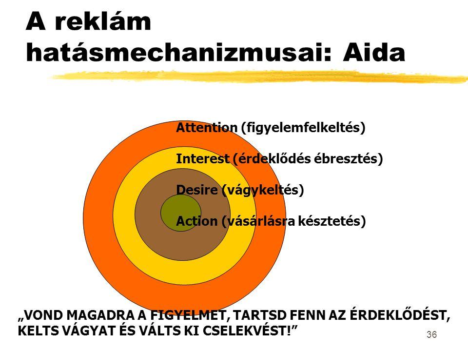 """36 A reklám hatásmechanizmusai: Aida Attention (figyelemfelkeltés) Interest (érdeklődés ébresztés) Desire (vágykeltés) Action (vásárlásra késztetés) """""""