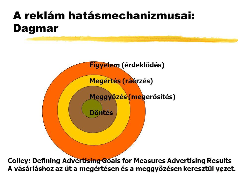 39 A reklám hatásmechanizmusai: Dagmar Figyelem (érdeklődés) Megértés (ráérzés) Meggyőzés (megerősítés) Döntés Colley: Defining Advertising Goals for