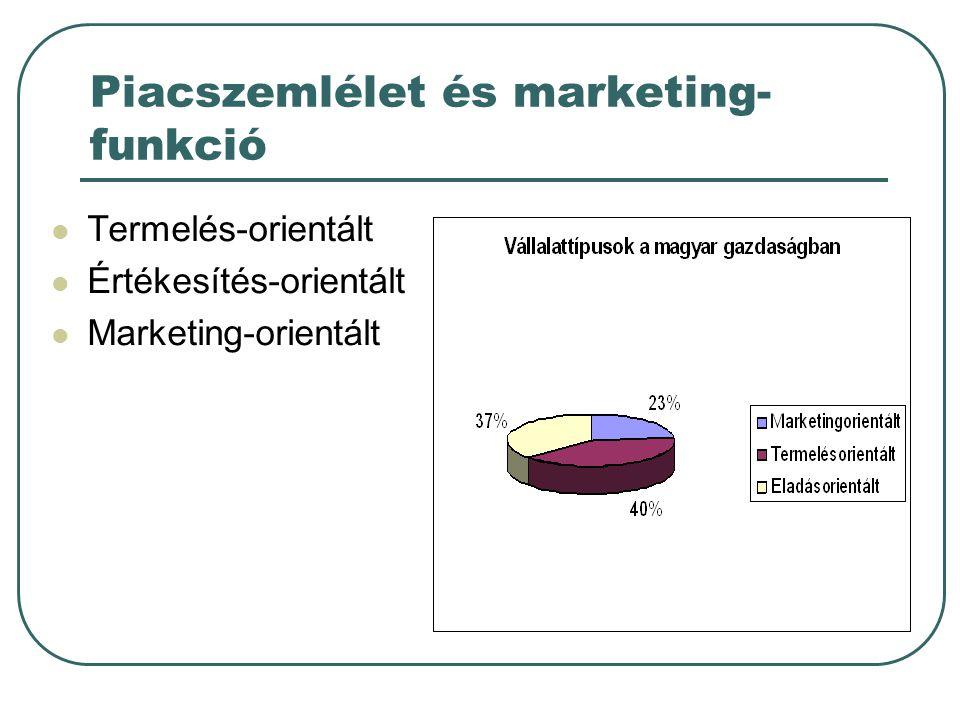 Piacszemlélet és marketing- funkció Termelés-orientált Értékesítés-orientált Marketing-orientált