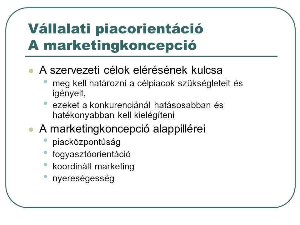Vállalati piacorientáció A marketingkoncepció A szervezeti célok elérésének kulcsa meg kell határozni a célpiacok szükségleteit és igényeit, ezeket a