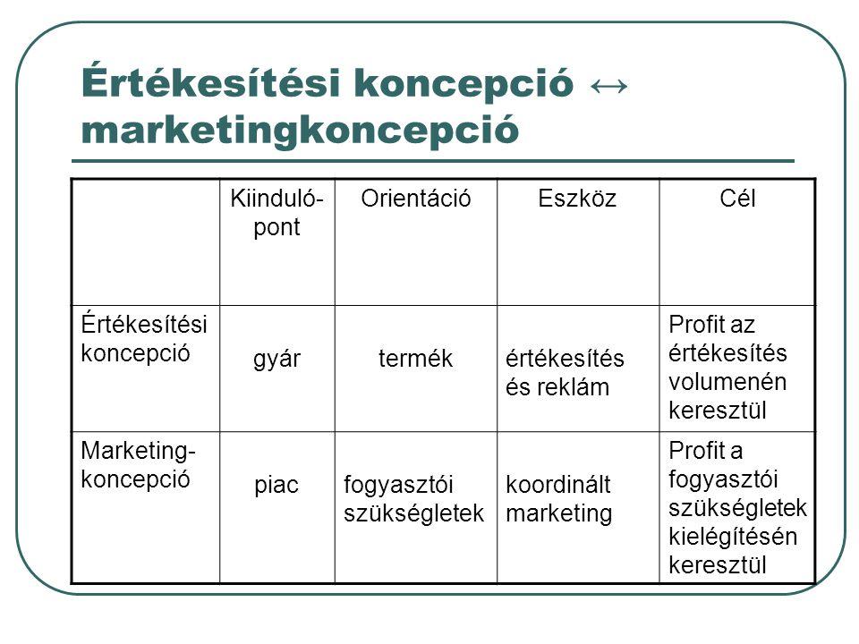 Értékesítési koncepció ↔ marketingkoncepció Kiinduló- pont OrientációEszközCél Értékesítési koncepció gyártermékértékesítés és reklám Profit az értéke