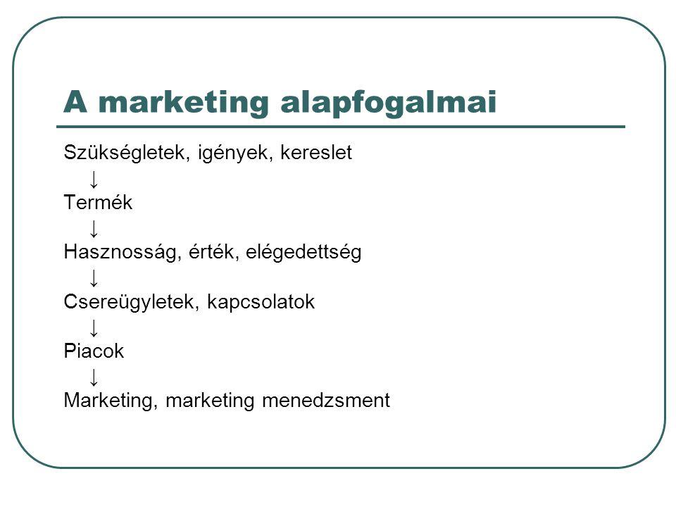 A marketing alapfogalmai Szükségletek, igények, kereslet ↓ Termék ↓ Hasznosság, érték, elégedettség ↓ Csereügyletek, kapcsolatok ↓ Piacok ↓ Marketing,