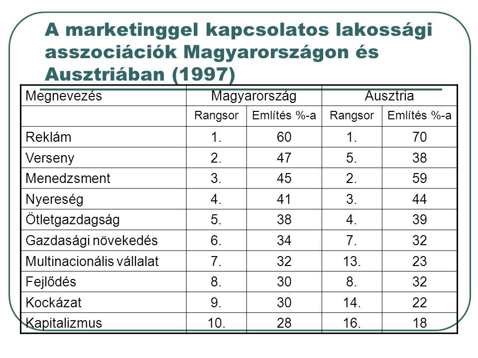 A marketinggel kapcsolatos lakossági asszociációk Magyarországon és Ausztriában (1997) MegnevezésMagyarországAusztria RangsorEmlítés %-aRangsorEmlítés