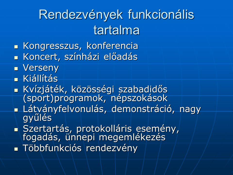Rendezvények funkcionális tartalma Kongresszus, konferencia Kongresszus, konferencia Koncert, színházi előadás Koncert, színházi előadás Verseny Verse