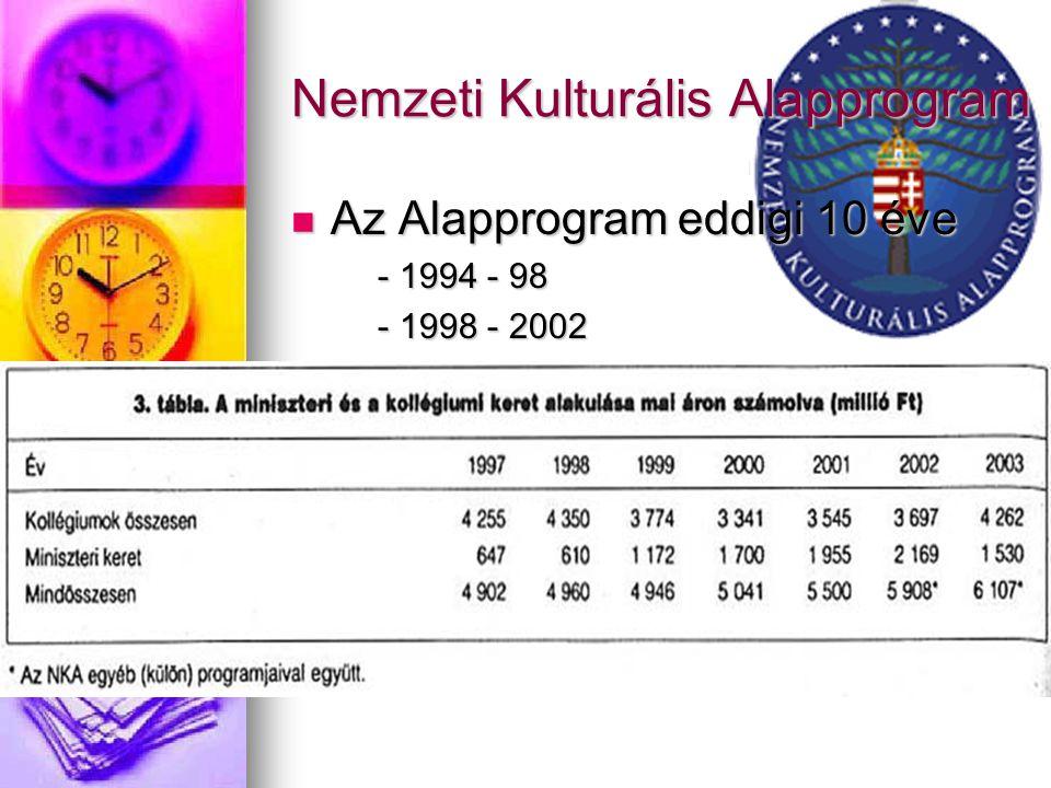 Nemzeti Kulturális Alapprogram Az Alapprogram eddigi 10 éve Az Alapprogram eddigi 10 éve - 1994 - 98 - 1994 - 98 - 1998 - 2002 - 1998 - 2002