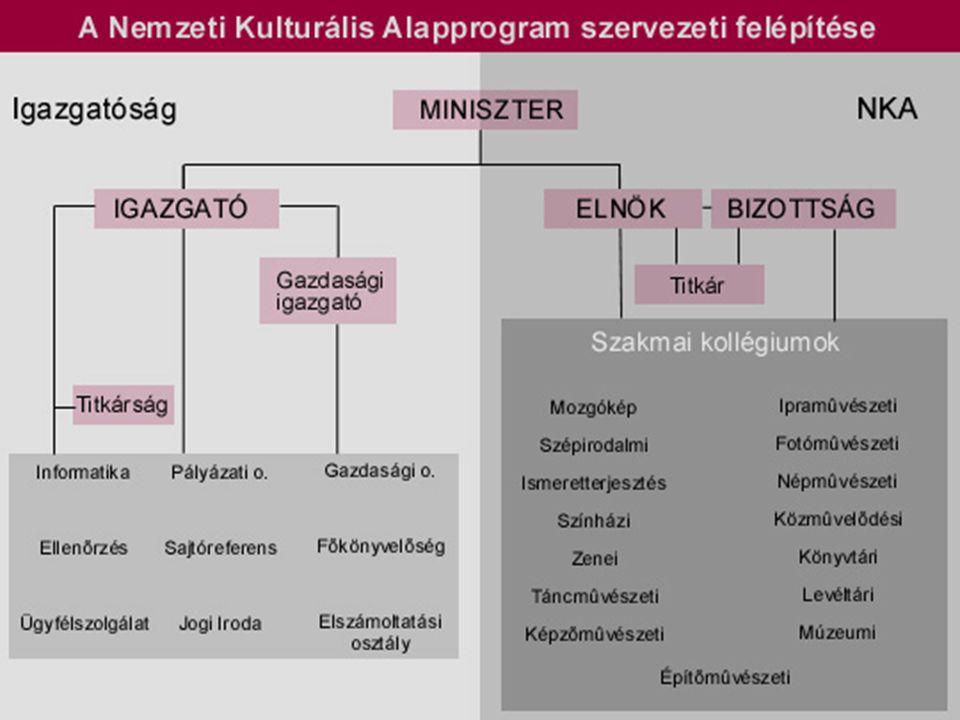 Nemzeti Kulturális Alapprogram