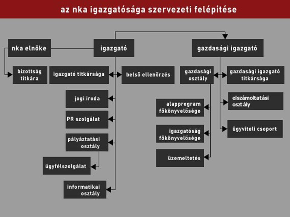 """Bizottság Bizottság - """"csúcskuratórium - """"csúcskuratórium - összetétele - összetétele - jogosítványai, feladatai - jogosítványai, feladatai - rövid-, és középtávú támogatási stratégia - rövid-, és középtávú támogatási stratégia - szakmai kollégiumok tevékenységének összhangja - szakmai kollégiumok tevékenységének összhangja - javaslat a kollégiumvezetők személyeire - javaslat a kollégiumvezetők személyeire - kollégiumi vezetők beszámoltatása - kollégiumi vezetők beszámoltatása - NKA éves ktgvetését és beszámolóját véleményezi - NKA éves ktgvetését és beszámolóját véleményezi - jogszabály-módosítások kezdeményezése - jogszabály-módosítások kezdeményezése - NKA működésének ellenőrzése - NKA működésének ellenőrzése - egyeztet a miniszteri keret nagyságáról - egyeztet a miniszteri keret nagyságáról - közzéteszi a szakmai és gazdasági beszámolót - közzéteszi a szakmai és gazdasági beszámolót - dönt a kollégiumi pénzkeretekről - dönt a kollégiumi pénzkeretekről - határozatok, irányelvek, állásfoglalások - határozatok, irányelvek, állásfoglalások"""