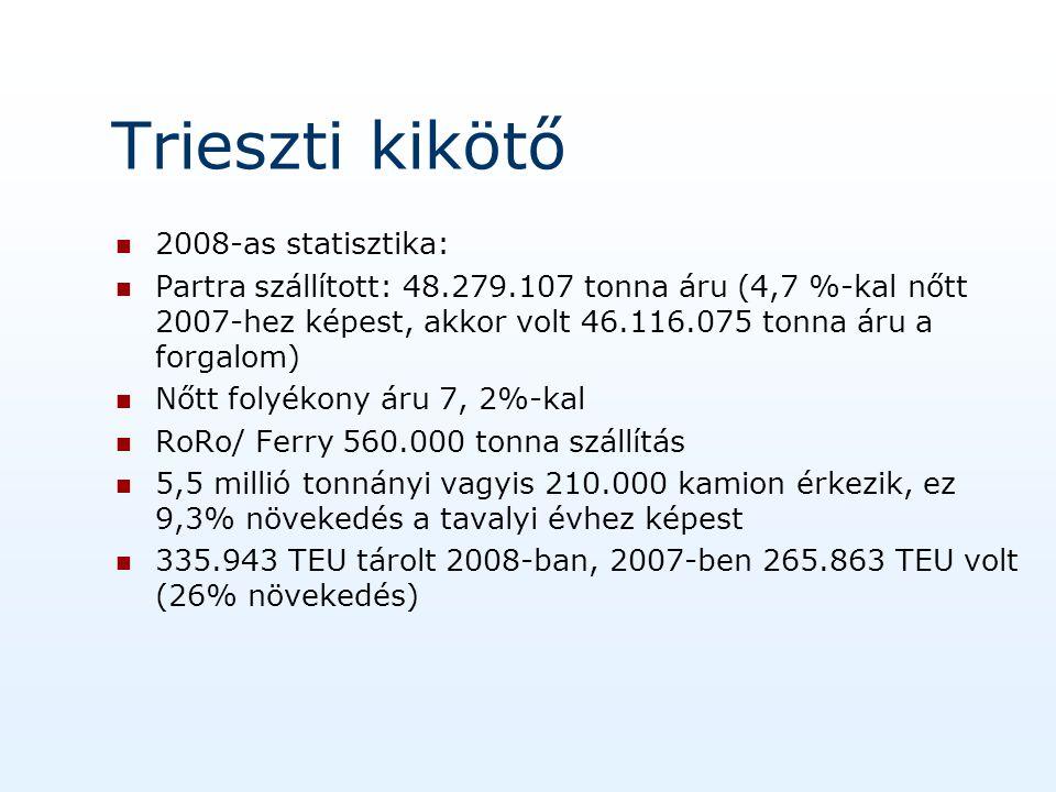Trieszti kikötő 2008-as statisztika: Partra szállított: 48.279.107 tonna áru (4,7 %-kal nőtt 2007-hez képest, akkor volt 46.116.075 tonna áru a forgalom) Nőtt folyékony áru 7, 2%-kal RoRo/ Ferry 560.000 tonna szállítás 5,5 millió tonnányi vagyis 210.000 kamion érkezik, ez 9,3% növekedés a tavalyi évhez képest 335.943 TEU tárolt 2008-ban, 2007-ben 265.863 TEU volt (26% növekedés)