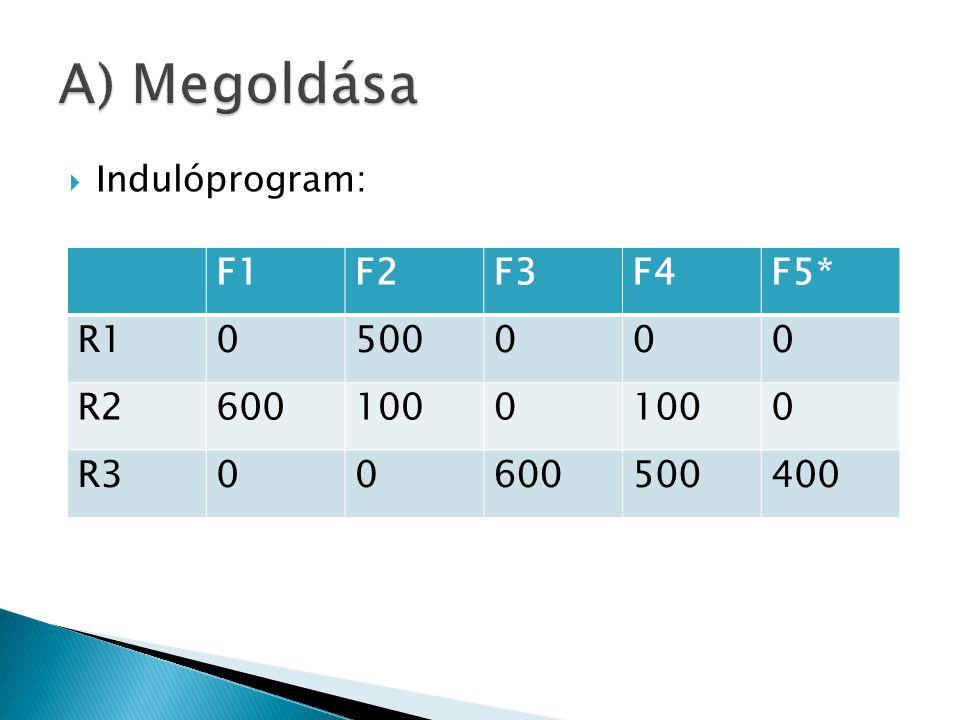  Indulóprogram:  Szállítási ktg: 176000.