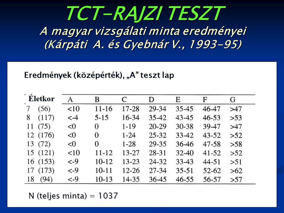 """TCT-RAJZI TESZT A magyar vizsgálati minta eredményei (Kárpáti A. és Gyebnár V., 1993-95) Eredmények (középérték), """"A"""" teszt lap N (teljes minta) = 103"""