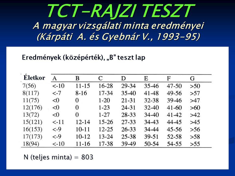 """TCT-RAJZI TESZT A magyar vizsgálati minta eredményei (Kárpáti A. és Gyebnár V., 1993-95) Eredmények (középérték), """"B"""" teszt lap N (teljes minta) = 803"""