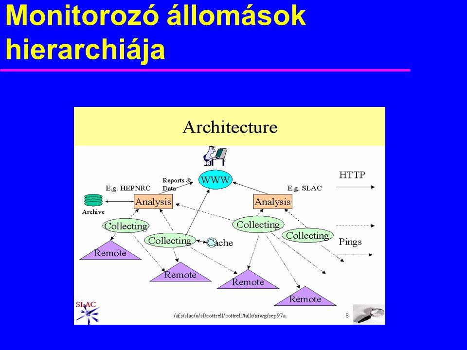 Monitorozó állomások hierarchiája