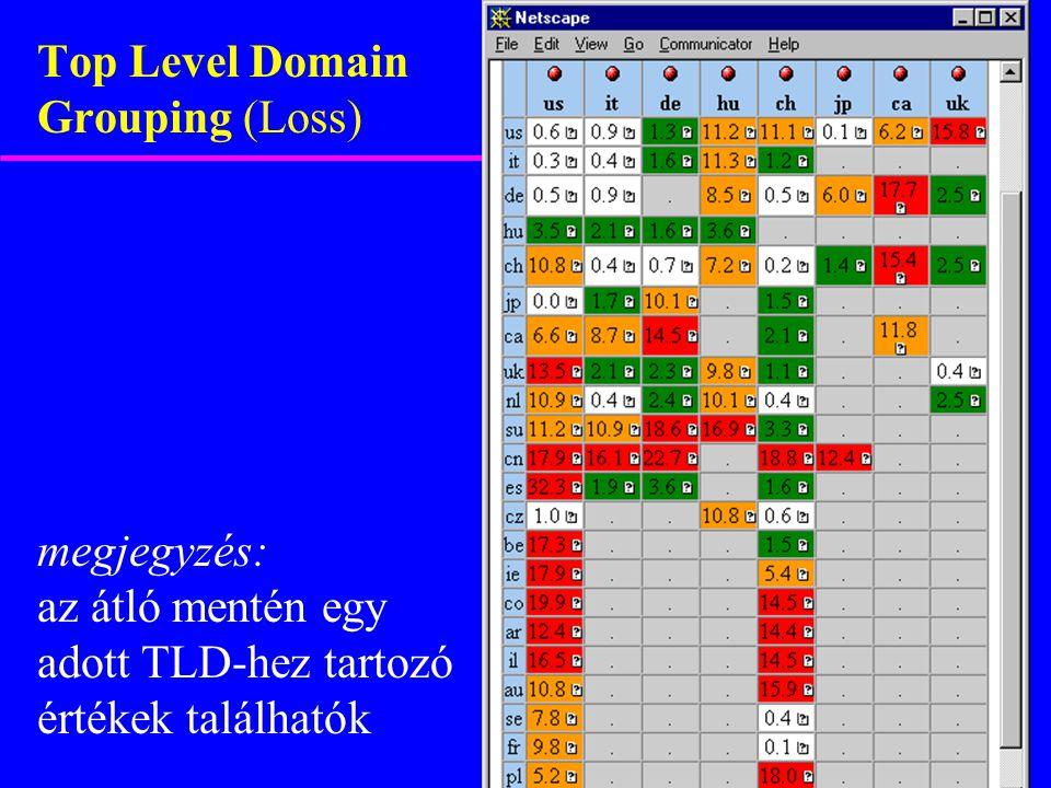 megjegyzés: az átló mentén egy adott TLD-hez tartozó értékek találhatók Top Level Domain Grouping (Loss)