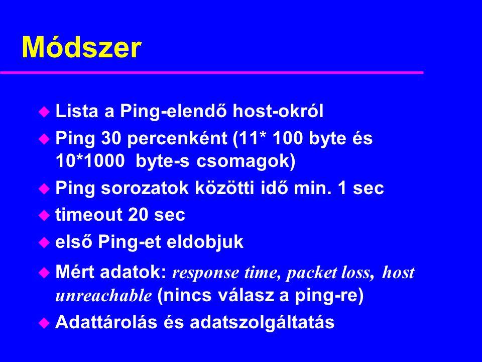 Módszer u Lista a Ping-elendő host-okról u Ping 30 percenként (11* 100 byte és 10*1000 byte-s csomagok) u Ping sorozatok közötti idő min.