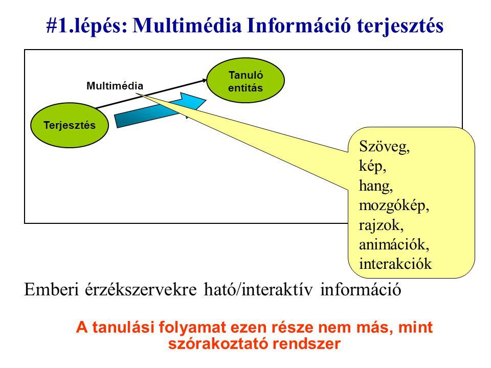 #1.lépés: Multimédia Információ terjesztés Emberi érzékszervekre ható/interaktív információ A tanulási folyamat ezen része nem más, mint szórakoztató