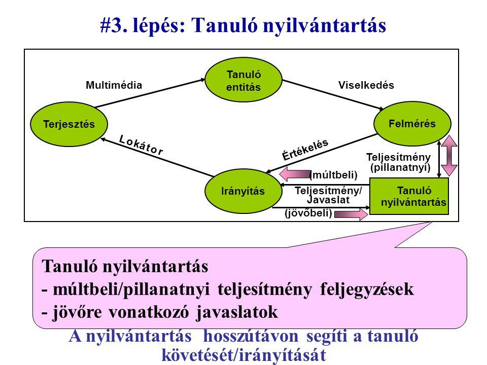 #3. lépés: Tanuló nyilvántartás Az ember nomád tanulmányai során változtatja tanárát intézménytől intézményhez vándorol Terjesztés Felmérés Irányítás