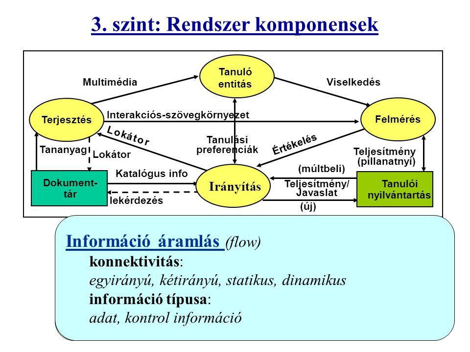 3. szint: Rendszer komponensek Terjesztés Felmérés Irányítás Dokument- tár MultimédiaViselkedés Tanulási preferenciák Tanulói nyilvántartás Értékelés