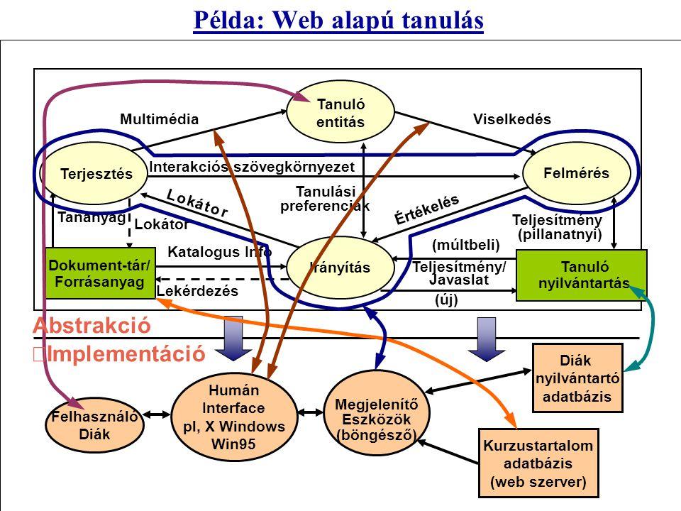 Interakciós szövegkörnyezet Lekérdezés Katalogus Info Tanulási preferenciák Tananyag Példa: Web alapú tanulás Terjesztés Felmérés Irányítás Dokument-t
