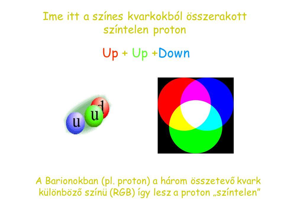 """Még egy (fontos) fogalom: a kvarkok """"színe"""" Az elméleti fizikusok akadályba ütköznek (Pauli-elv): a részecskék pontos leírásához szükség van a kvarkok"""