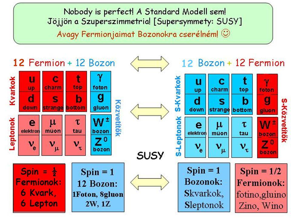 a Higgs bozon Személyleírása: Nagy tömegű (m H ~ 125 GeV) Spinje = 0 Elektromos töltése = 0 Élettartama: igen rövid ezért csak a bomlástermékei alapjá