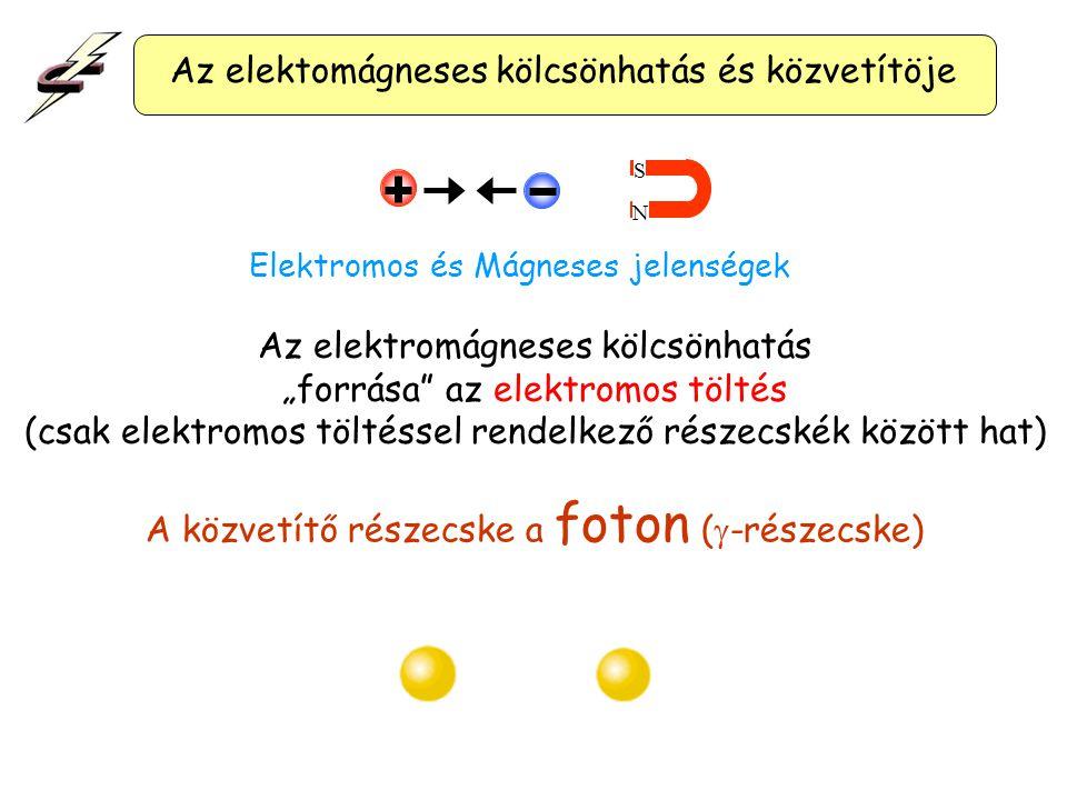 """Az elektomágneses kölcsönhatás és közvetítöje N S Elektromos és Mágneses jelenségek A közvetítő részecske a foton (  -részecske) Az elektromágneses kölcsönhatás """"forrása az elektromos töltés (csak elektromos töltéssel rendelkező részecskék között hat)"""